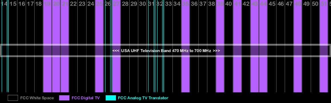 Fundamentals of RF Coordination for Live Sound Part 1 - The RF Environment