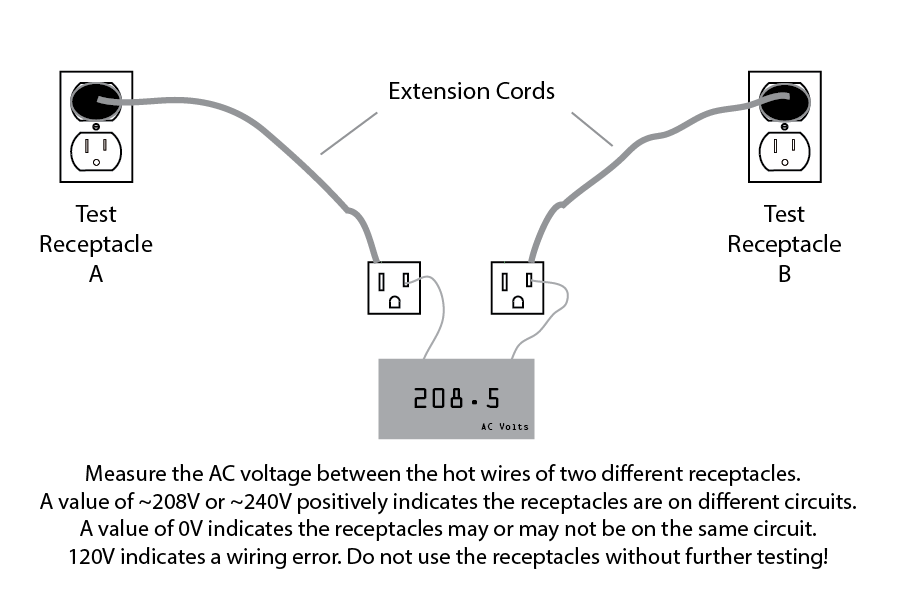 Test For 208 Or 240 Volts Between Hots