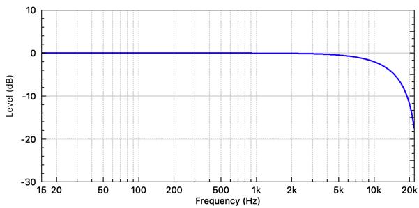 Averaging digital filter frequency response. (fs = 48 kHz)