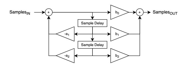 IIR biquad filter flowchart. (Direct-form 2)