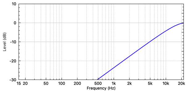 Difference digital filter frequency response. (fs = 48 kHz)