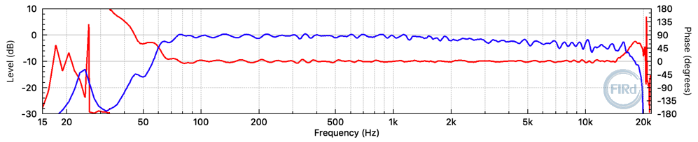 "Frequency response of the FIR filtered 12"" + horn 2-way cabinet."