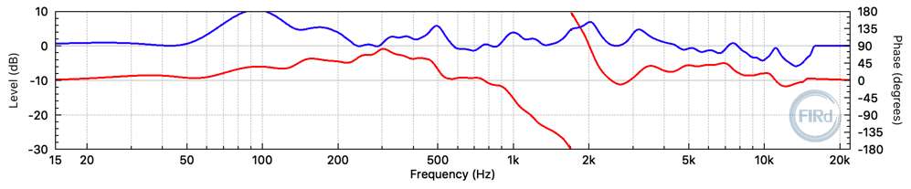 "Frequency response of FIR filter created for the 12"" + horn 2-way cabinet."