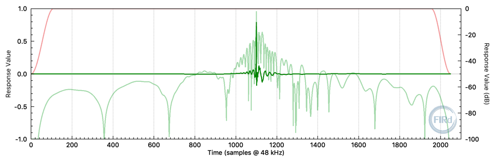 "Impulse response of FIR filter created for the 12"" + horn 2-way cabinet."