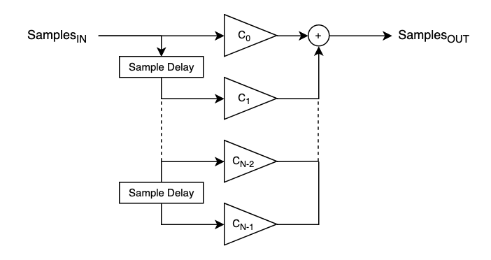 FIR filter flowchart.