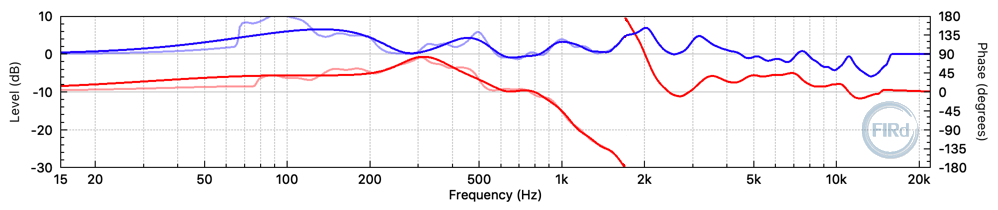 384 tap FIR filter frequency response (blue and red) and the desired ideal filter frequency response (light-blue and light-red).