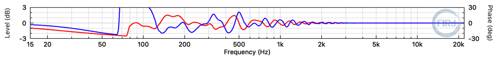 Frequency response difference between the desired ideal filter and the 384 tap FIR filter.