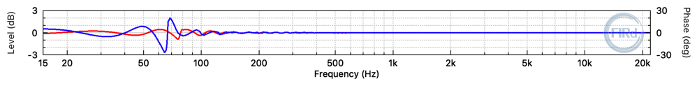 Frequency response difference between the desired ideal filter and the 3072 tap FIR filter.