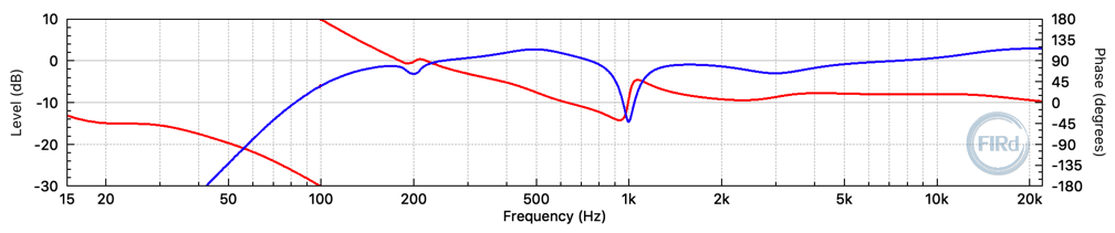 Minimum-phase 2048 tap FIR filter frequency response. (fs = 48 kHz)