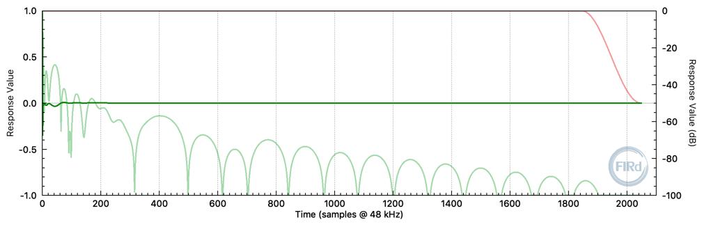 Minimum-phase 2048 tap FIR filter impulse response. (fs = 48 kHz)