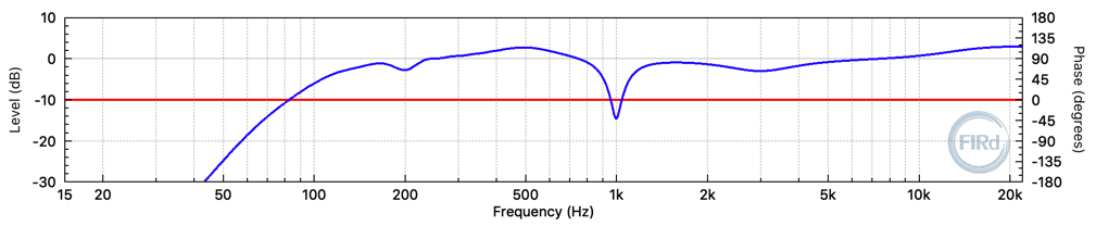 Linear-phase 2048 tap FIR filter frequency response. (fs = 48 kHz)