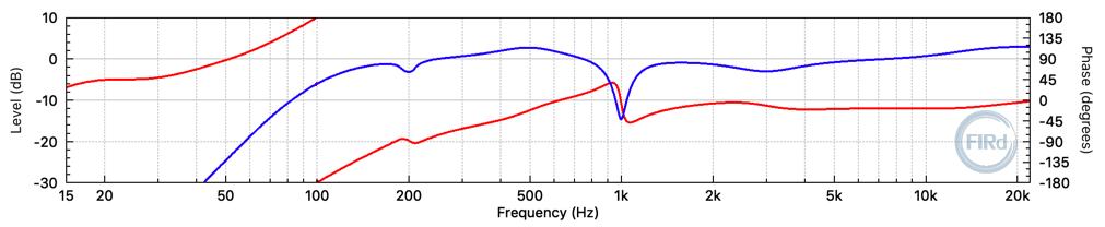 Maximum-phase 2048 tap FIR filter frequency response. (fs = 48 kHz)