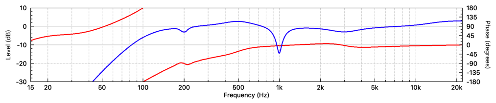 Mixed-phase 2048 tap FIR filter frequency response. (fs = 48 kHz)