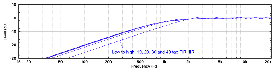 Comparing DC corrected FIR frequency responses with Butterworth 1st order 1 kHz high-pass filter frequency response. (fs = 48 kHz)