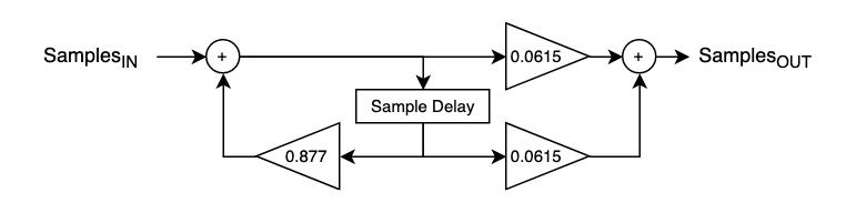Butterworth 1st order 1 kHz low-pass filter flowchart. (fs = 48 kHz)
