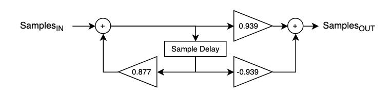 Butterworth 1st order 1 kHz high-pass filter flowchart. (fs = 48 kHz)