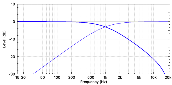 Butterworth 1st order 1 kHz low-pass and high-pass filter frequency responses. (fs = 48 kHz)