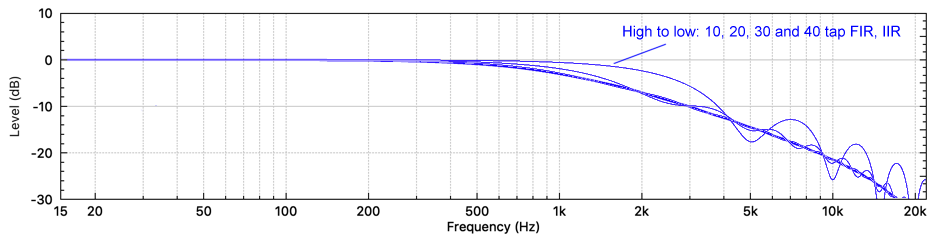 Comparing FIR frequency responses, with DC correction, with Butterworth 1st 1 kHz low-pass filter frequency response. (fs = 48 kHz)