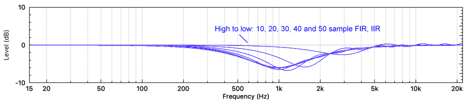 1 kHz Parametric Frequency Response for IIR and FIR filters