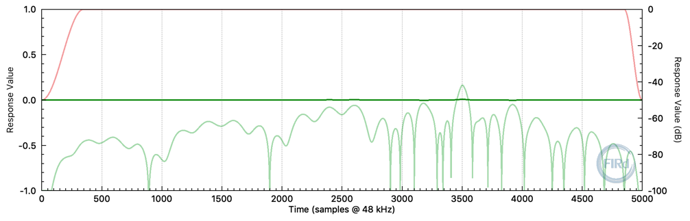 Impulse response of FIR filter for EQ, phase unwrapping and crossover LPF. (5000 taps and 3500 sample delay.)