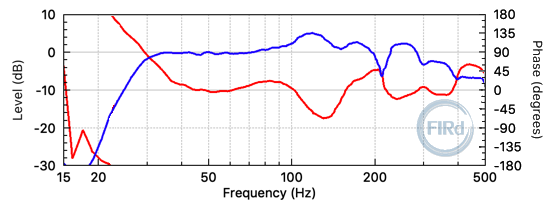 "Subwoofer frequency response, before FIR filtering. (Double 18"". Measurement includes ~30 Hz 18dB/oct Butterworth IIR high-pass.)"