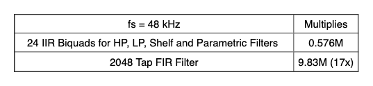 Table comparing IIR and FIR cost for a typical loudspeaker processor output channel